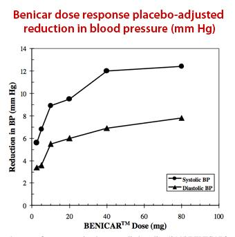 Er dr told me to stop taking my hbp med Benicar (olmesartan) 40/25. I haven't because my pcp always told me my BP is controlled by the meds. Who is correct?