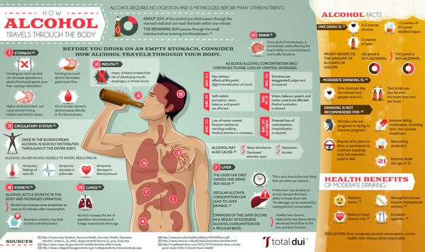 Alcohol effects to asthma - Things You Didn't Know