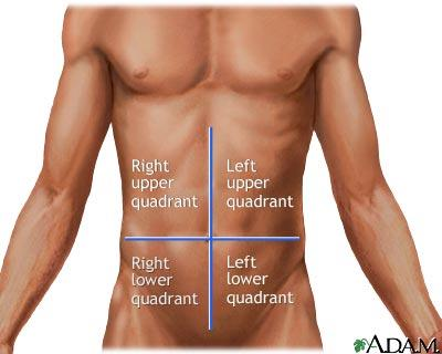 I have experienced left side abdominal tenderness where pain is more pronounced with moving or changing position. This started two days ago?