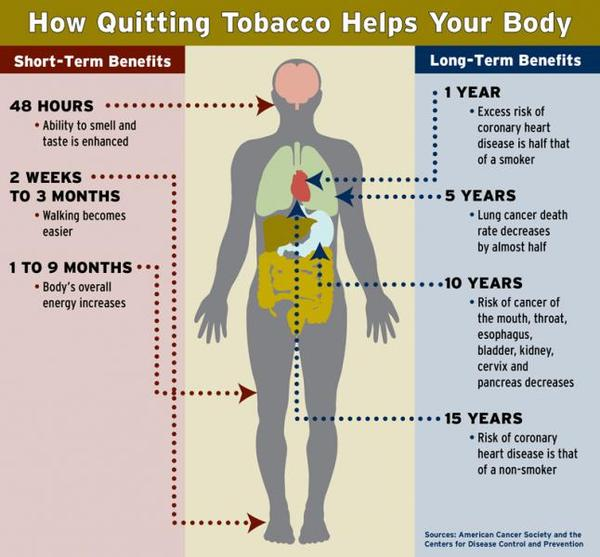 I can't quit smoking. What will effect to me?