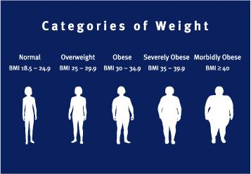 """I am around 88 kgs and my height is 5' 10"""" as per my BMI my weight should be around 75 so please tell d best way to reduce my weight?"""