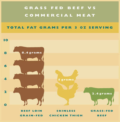 How often should I be eating beef a week?