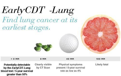 Does testing positive on the early cdt lung cancer mage 4 suggests I have cancer? Ct was clear. All blood work ok