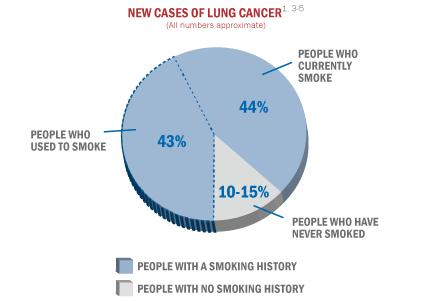 Is it possible to develope lung cancer after 2 years of smoking?