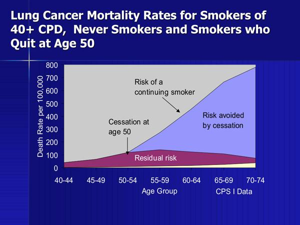 Quitting smoking and lung cancer risk reduction. What are the odds?