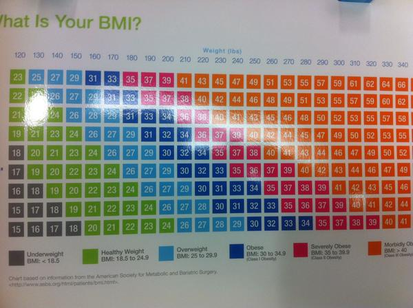 What's a good bma for a 30 year old male (not based in the chart that most doctors have made in late 50's) ?