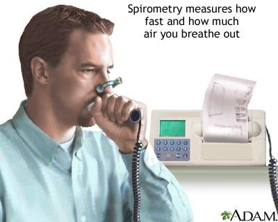 Had spirometer test, blew 74 what should it b, 34 y/o female. Have take deep breaths and sigh lots also dry cough at times. Just diagnosed w/asthma.