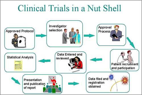 Is it safe to participate in a clinical trial?