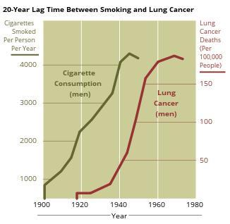 I have recently quit smoking after 30 years. Am i now safe from lung cancer and heart attack?