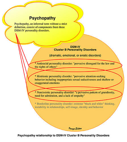 Does psychopathy involve a spectrum?