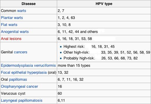 Can you get high risk HPV that causes cervical cancer from just genitals touching or from not having full penetration?