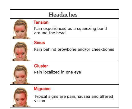 I have a headache everyday, mostly behind my eyes. Lately its on the right side of my head also. Otc meds do not work. Whats wrong?