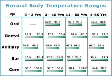 What Temperature Is Normal  What You Need To Know