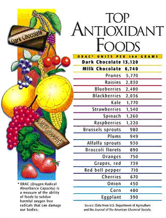 Which has more antioxidants: grapefruits or oranges?
