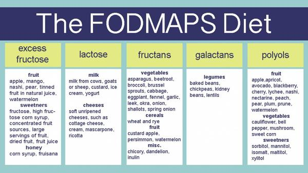 What is your view on the fodmap diet? Why can't probiotics be used instead of this diet? Does exercise increase absorption of fodmaps?