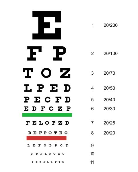 Visual Acuity Test Snellen Chart - Doctor insights on HealthTap