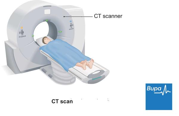 What happens during a three phase abdominal CT scan?
